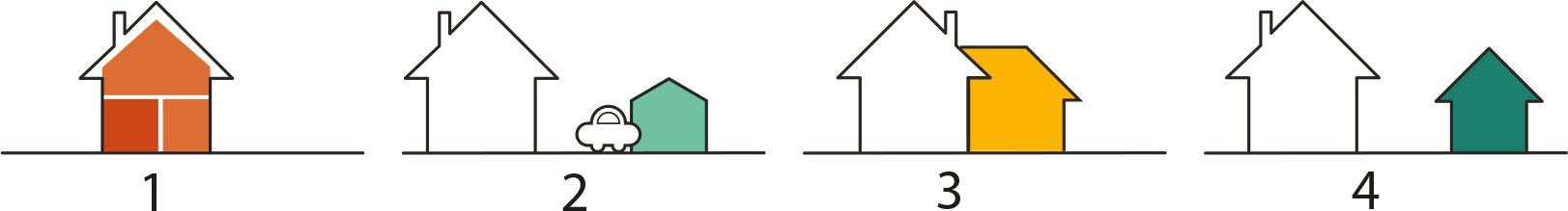 Fyra utvecklingsprinciper  1. Befintliga hus delas upp i flera bostäder 2. Befintliga gårdshus (t ex garage) byggs om till bostäder 3. Fler bostäder skapas genom tillbyggnader 4. Nya bostadshus byggs på tomten