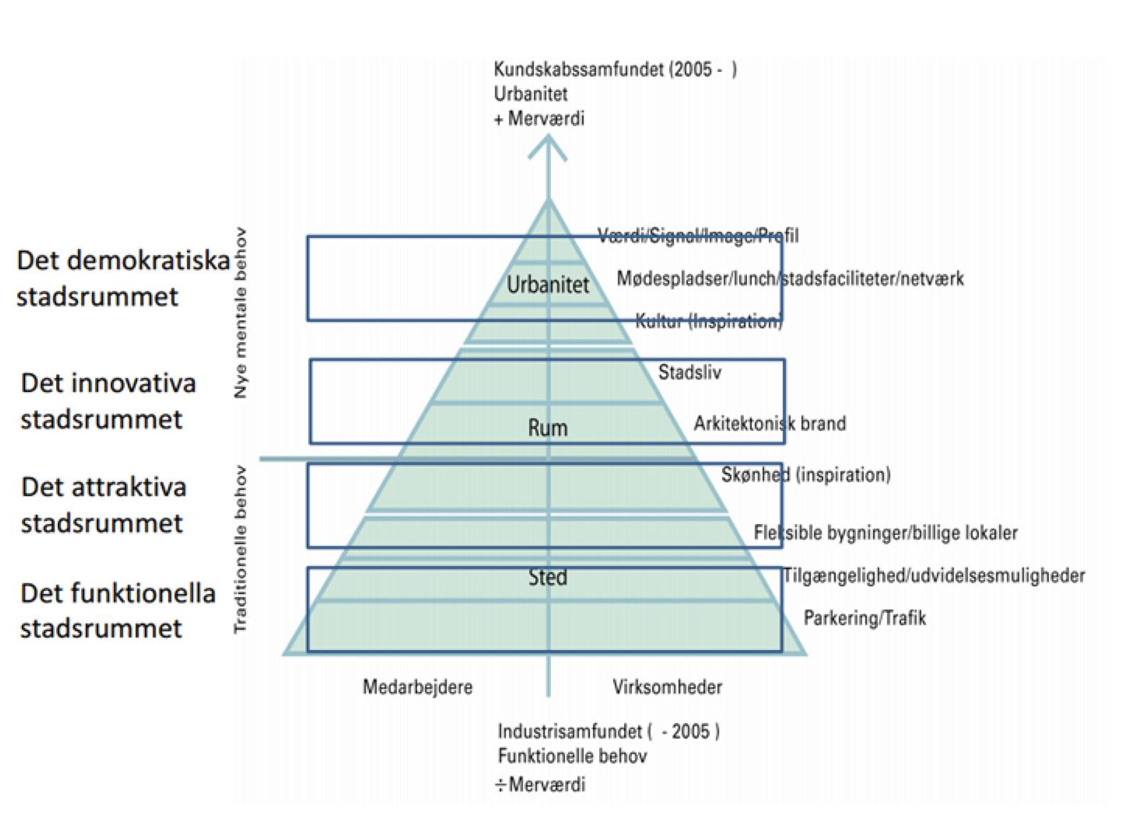 Som beskrivningsmodell för denna urbana transformationsprocess kan figuren - lokaliserings och behovspyramiden tjäna som vägledning. De är rörelsen över tiden från platsen över stadsrum och urbanitet som vi har försökt att kartlägga. Observera att det inte är enbart de av städerna valda projekten som är av intresse utan deras betydelse i transformationsprocessen
