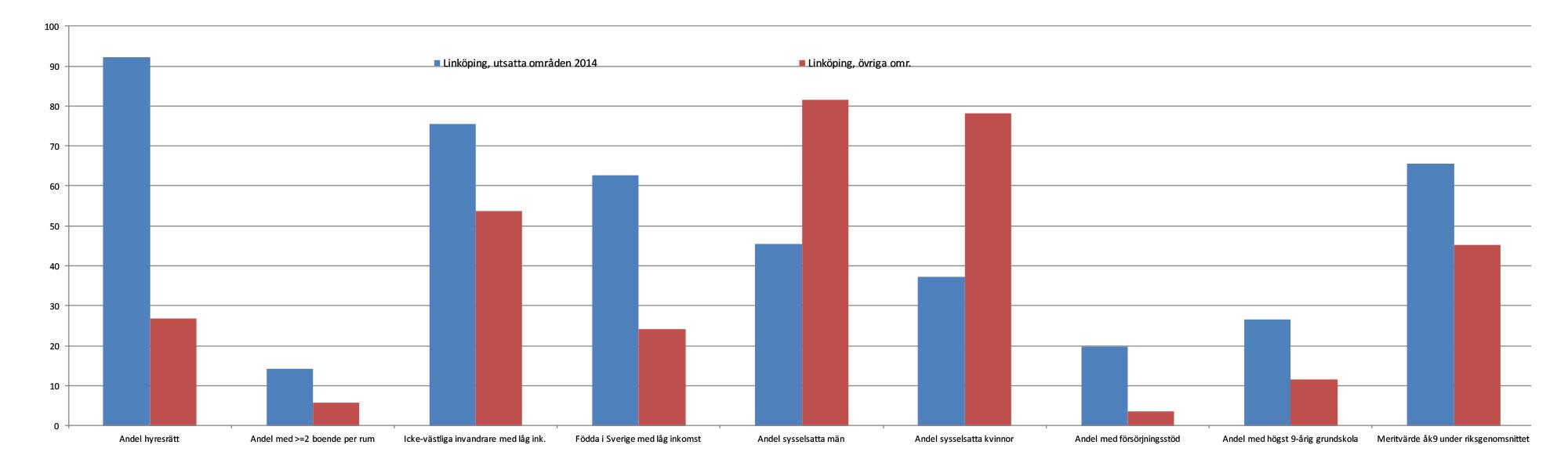 Några nyckeldata för Linköpings arbetsmarknadsregion 2014. Boende per rum avser hela befolkningen, meritvärde avser avgångna åk 9, övriga avser befolkningen 20-64 år.