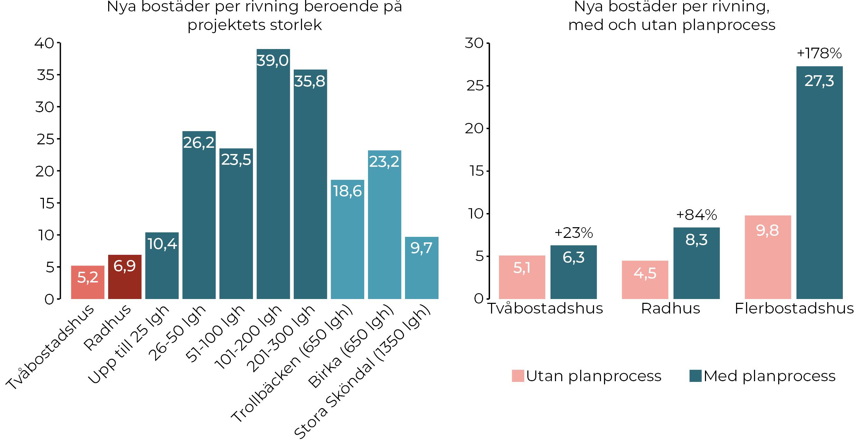 Figur 2 a och b. Skillnader i antal nya bostäder per rivning beroende på projektets storlek och om det genomförts som detaljplanearbete eller enbart som ett lovärende (10).