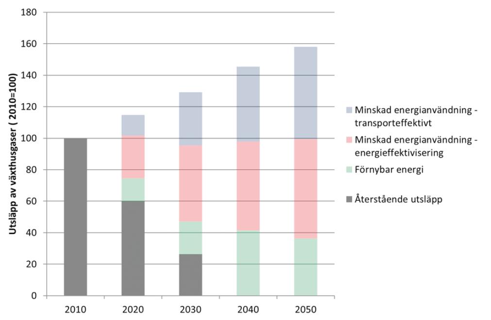 Figur 1. Utsläpp av växthusgaser i ett av Trafikverkets klimatscenarier (scenario 3). Det grå är det återstående utsläppet efter genomförande av åtgärder inom de tre områdena.