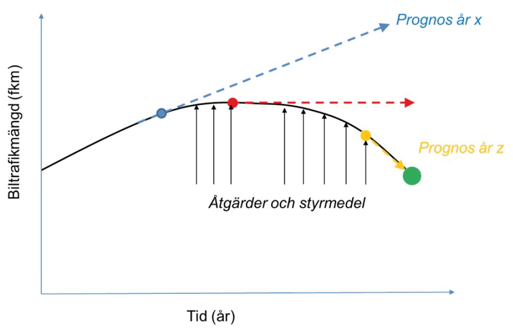 Figur 2. Biltrafikens utveckling i ett scenario som når klimatmålet med lägre trafik än i dag. Bilden illustrerar försök till basprognoser utifrån vid olika tidpunkter beslutade åtgärder och styrmedel.