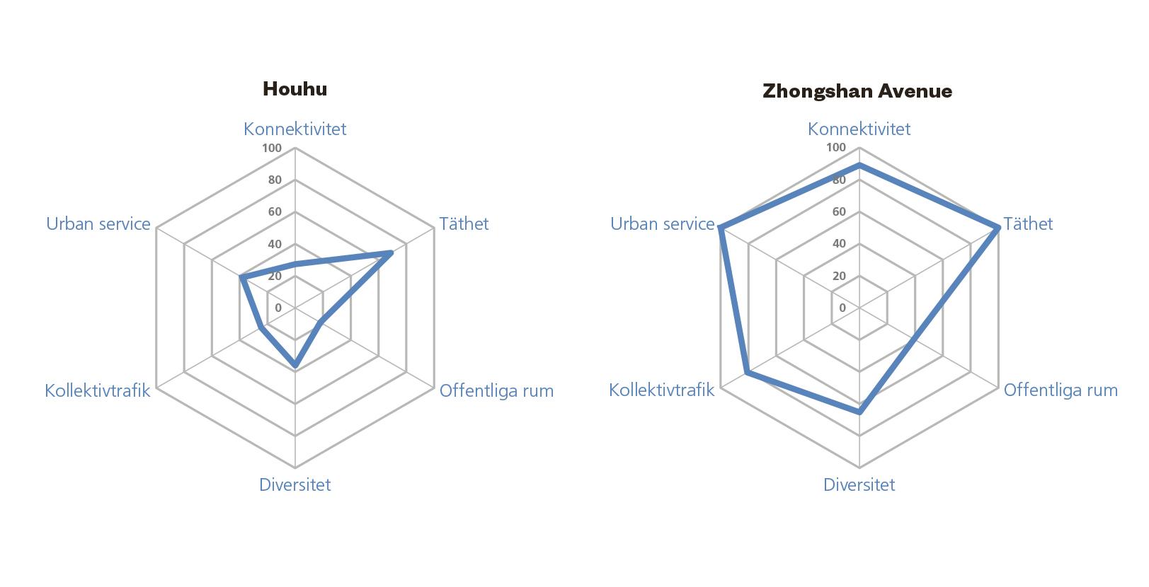 Två områden i Wuhan som representerar stadsbyggande i olika utbyggnadsfaser av stadens historia.  Houhu är en stadsdel i norra Wuhan som är typisk för 2000-talets snabba utbyggnadstakt. Områdets spatiala kapital är genomgående lågt jämfört med stadskärnan.  Zhongshan Avenue är en del av den historiska stadskärnan men som nyligen har genomgått en omfattande omvandling, bland annat har trafikytor omvandlats till gågator, torg och grönytor som förvaltar och ökar områdets redan höga spatiala kapital.