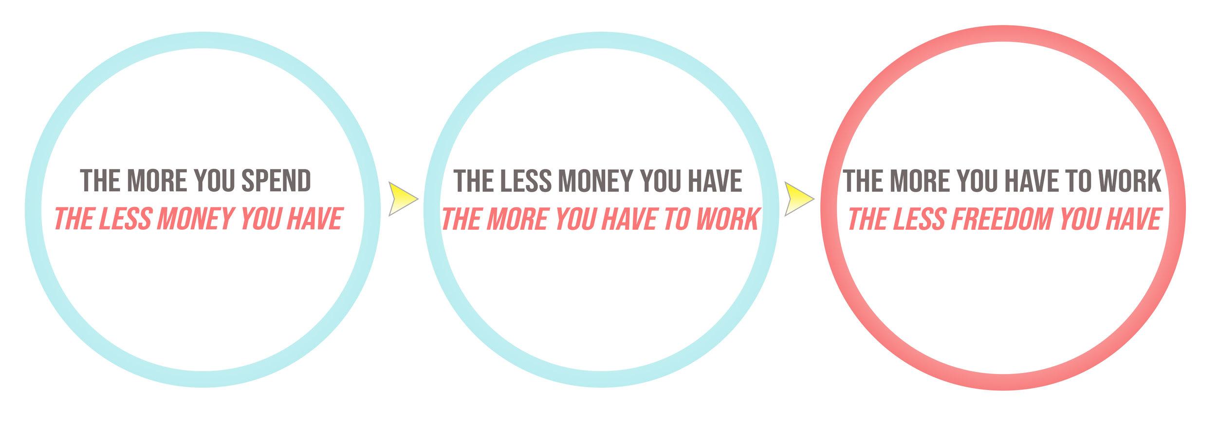 spend less work less.jpg