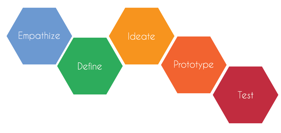 The Design Thinking Process championed by Stanford's d.school -- our toolkit of choice.