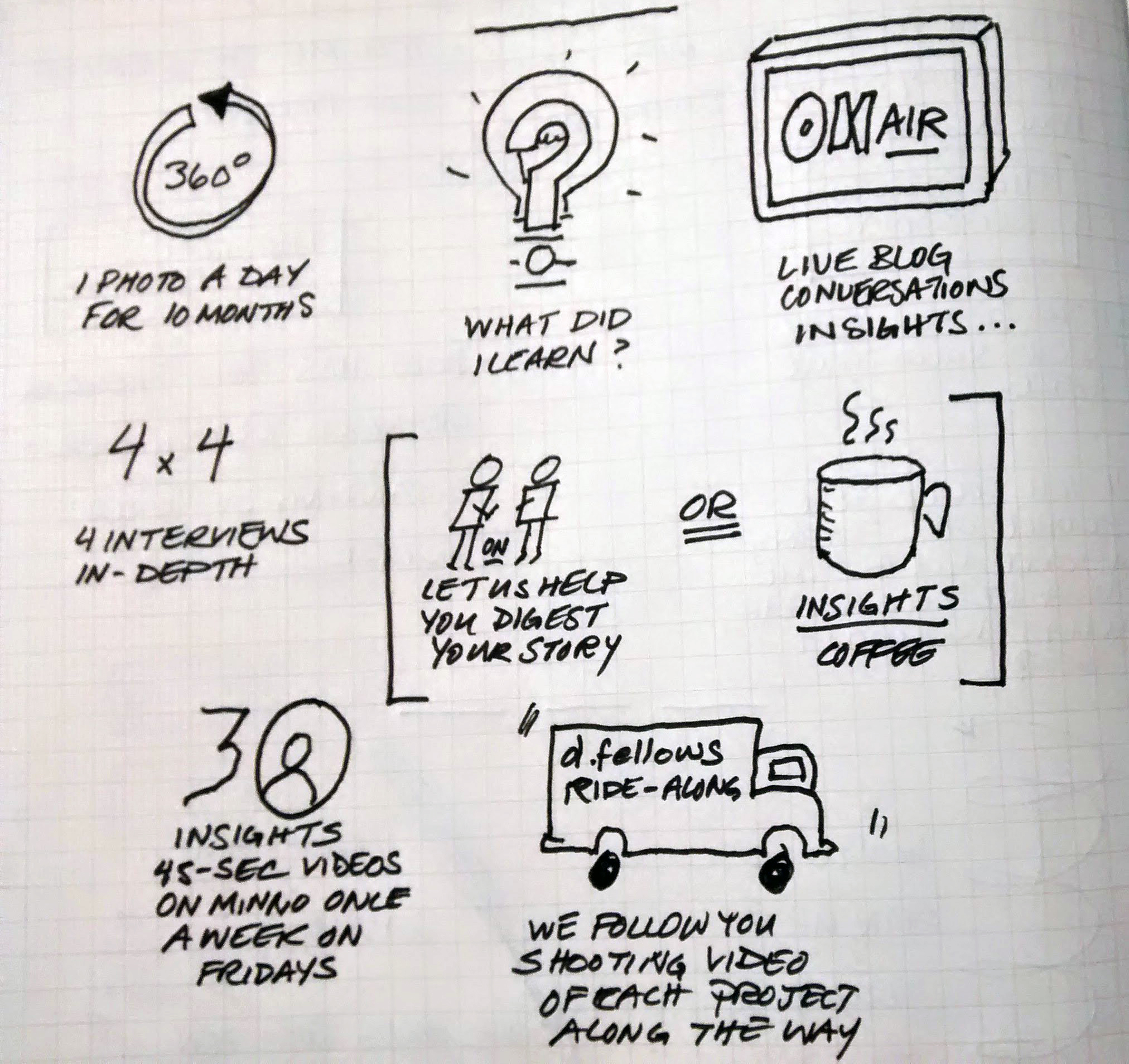 An early sketch from Emi's notebook made the morning before the presentation. (Emi Kolawole)