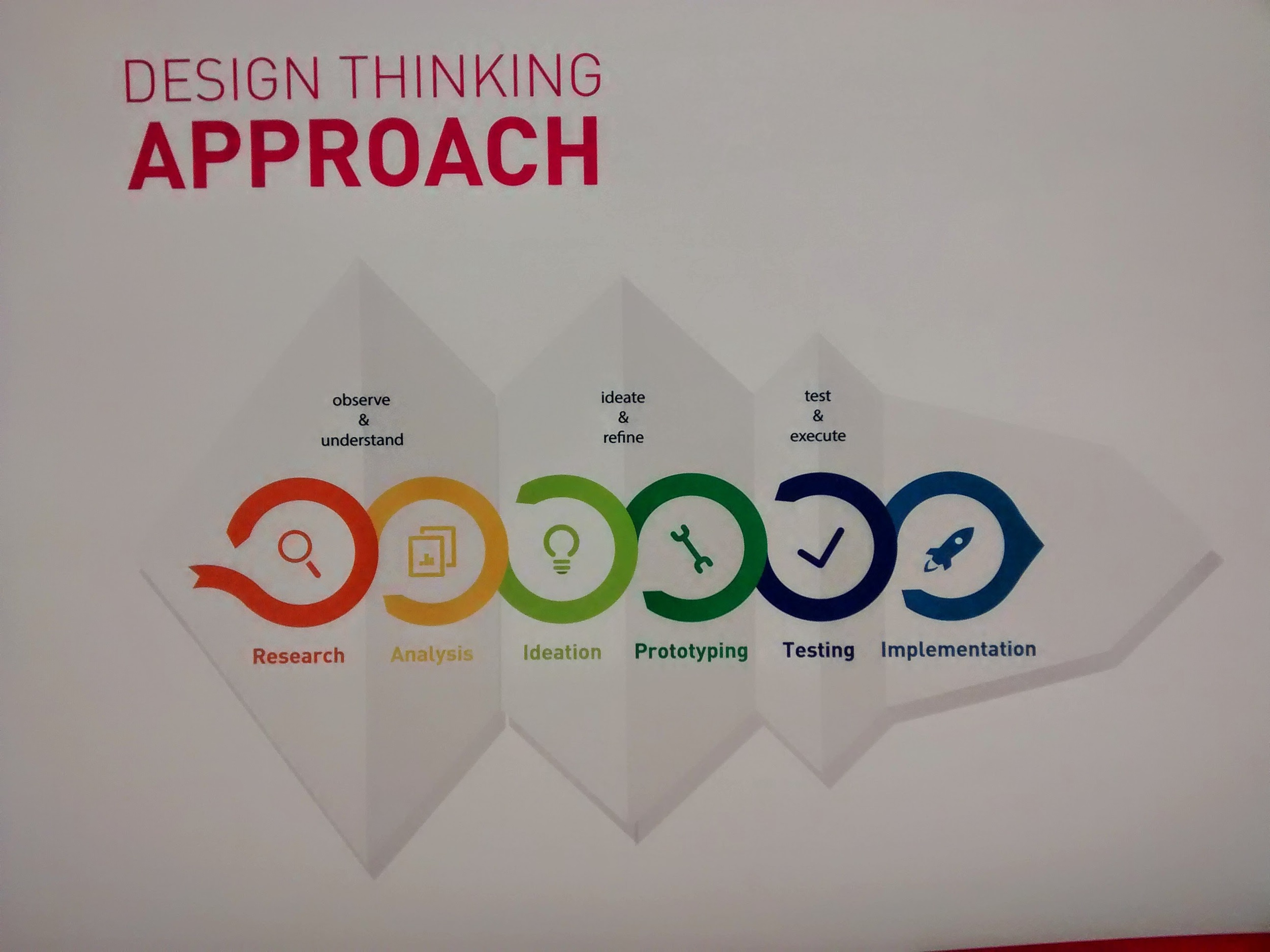 The design thinking approach practiced at the Creation Center. (Emi Kolawole)