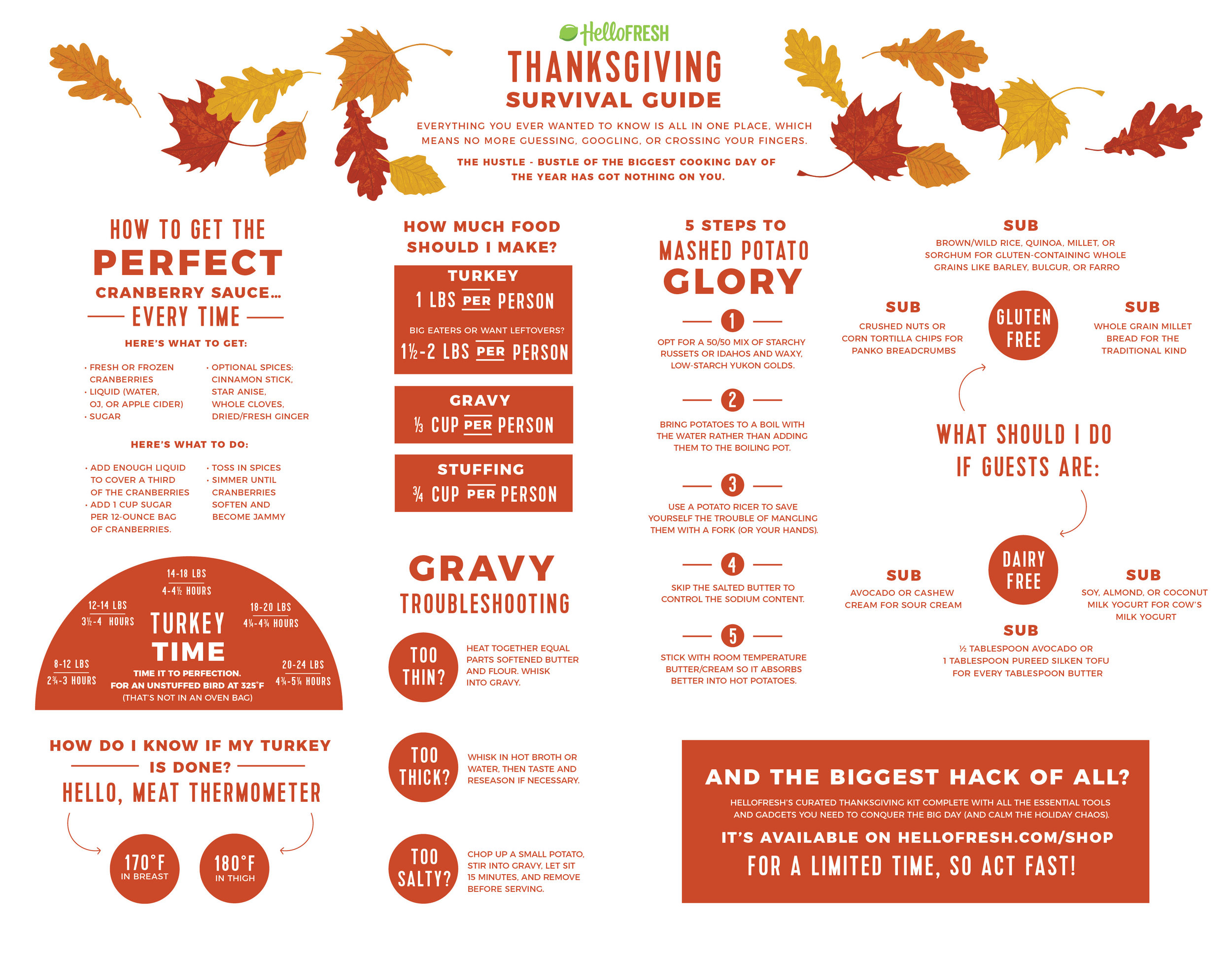 Infographic for the back of Thanksgiving Magazine