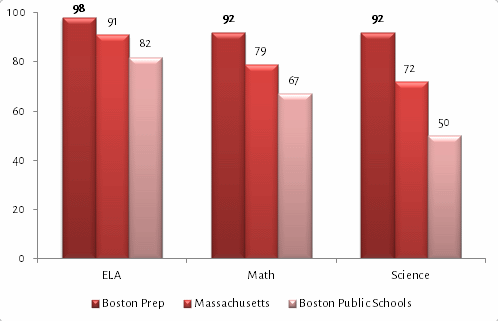 Values indicate the percent of students scoring in the Advanced or Proficient categories.  Note: Middle school students did not participate in the 2015 MCAS exams but instead piloted the PARCC exams, for which scores are not yet available.