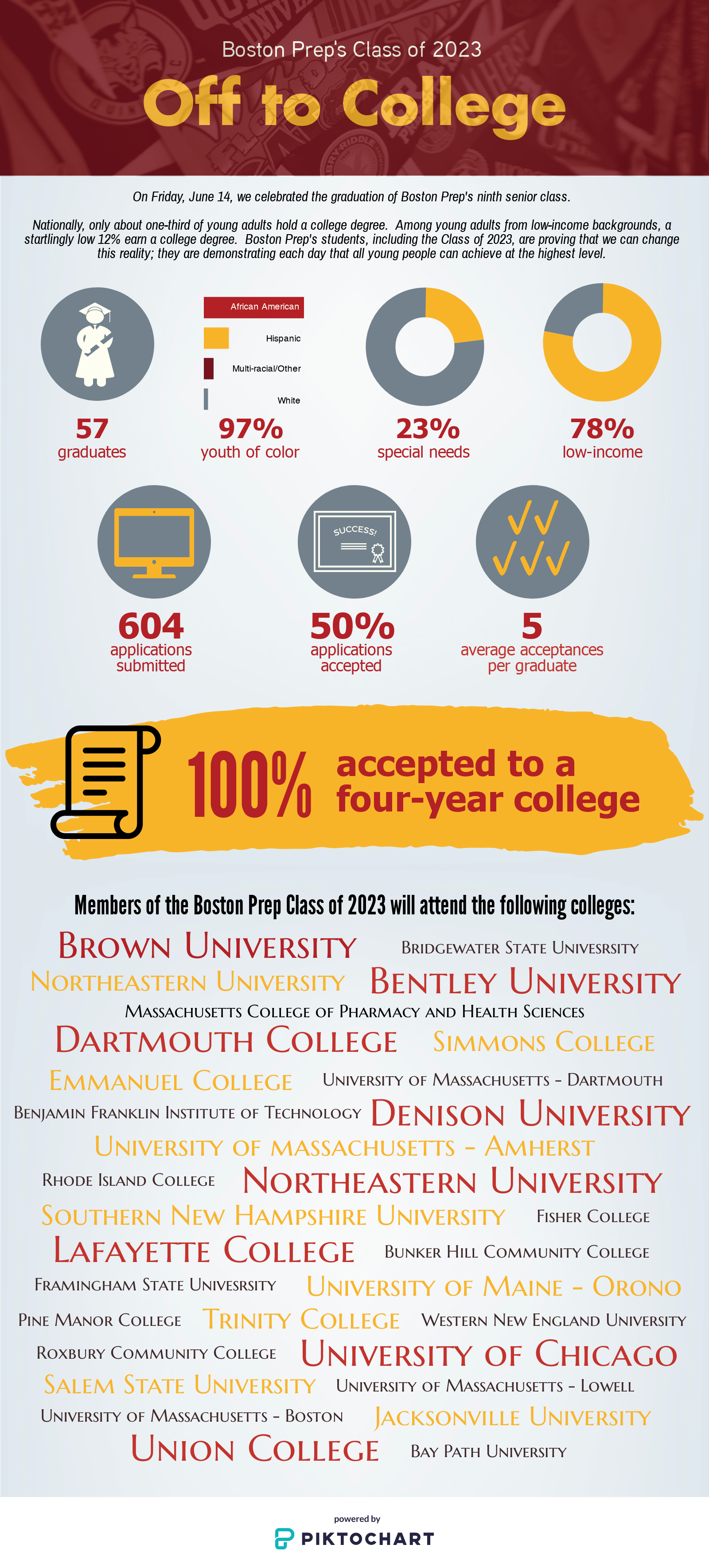 Class of 2023 Graduation Profile.png