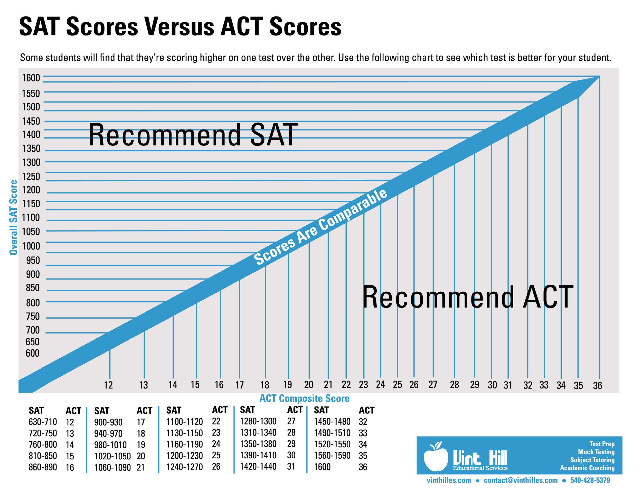 SAT Scores Versus ACT Scores - Concordance