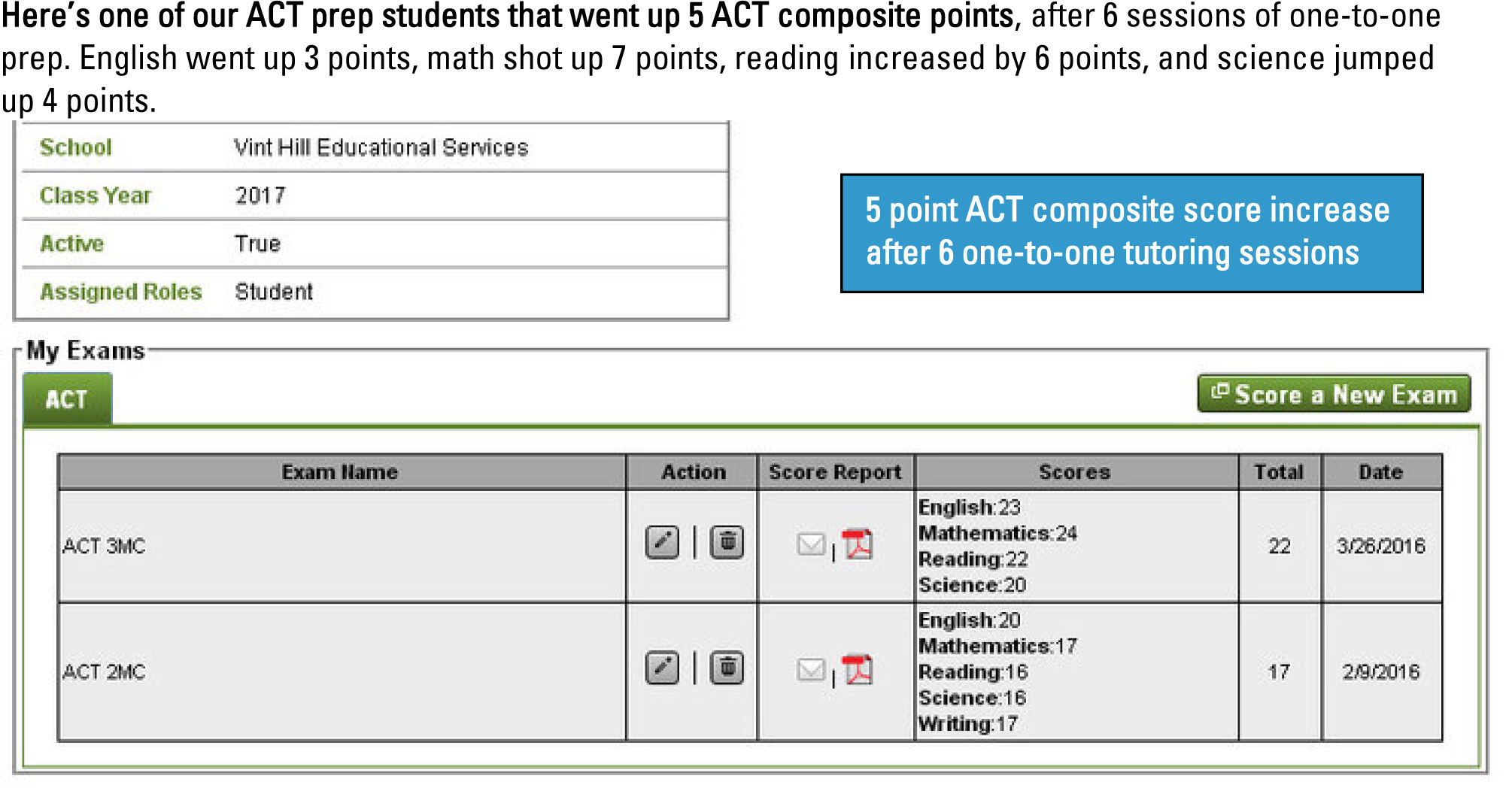 ACT Score Increase - Northern VA - Richmond VA - Charlotte NC.jpg