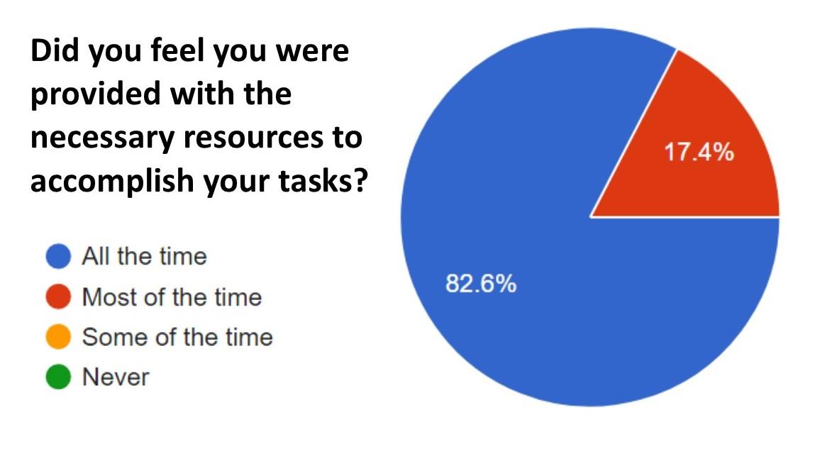 survey pie chart.jpg