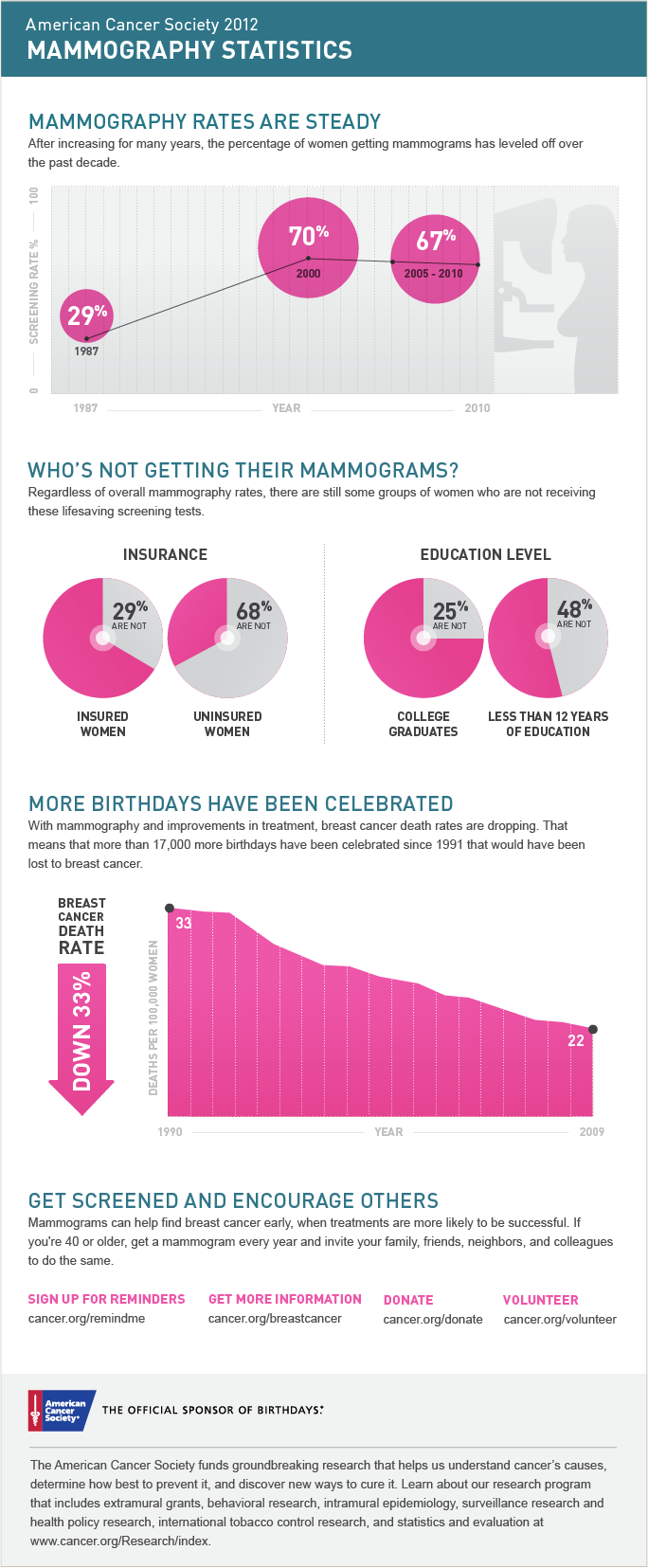 Mammography Infographic