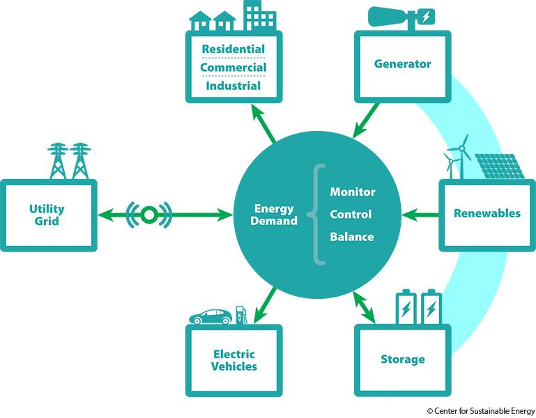 microgrid backup power