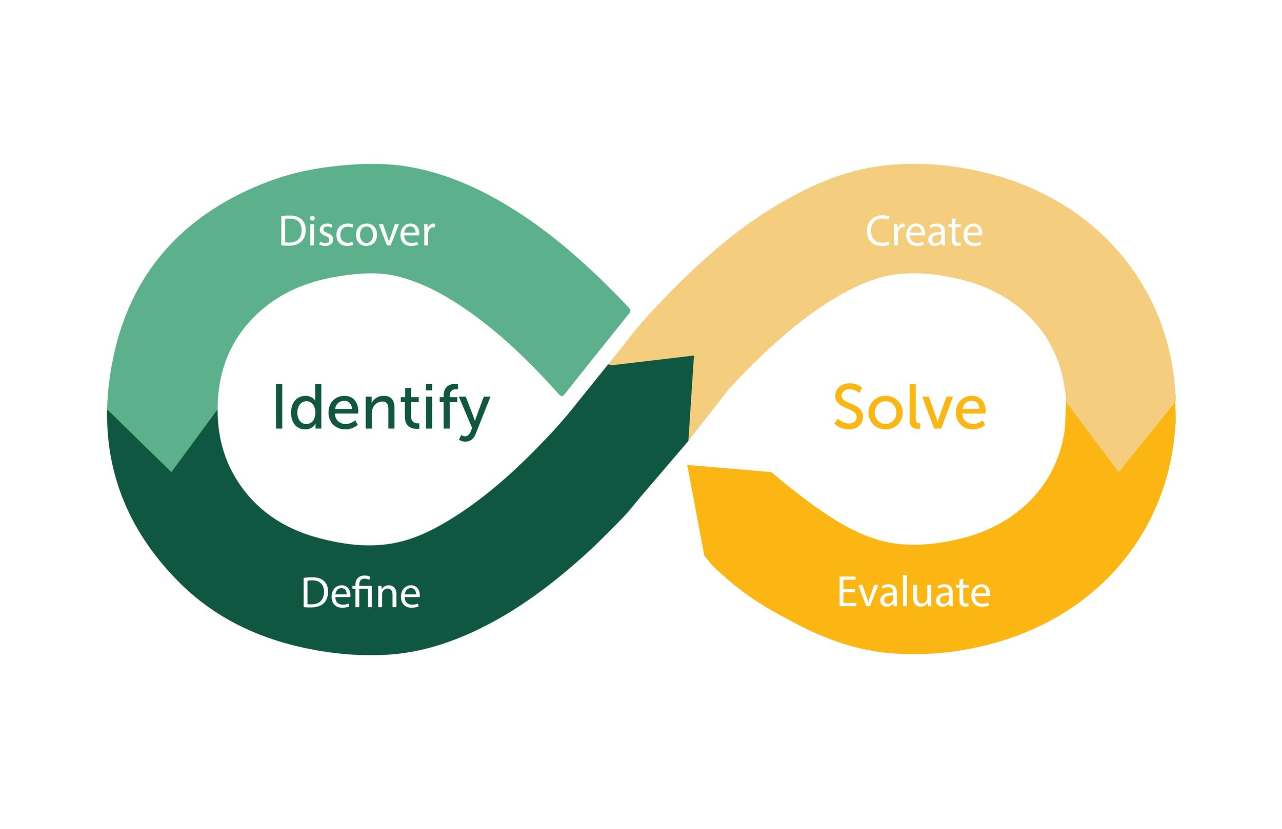 Our framework for Design Thinking: Identify (Discover & Define), and Solve (Create & Evaluate)