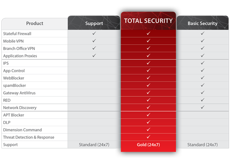 The Basic Suite is the core LiveSecurity Suite. As a guide, if you would benefit from more than one additional feature of the Total Security Suite then that will be the logical way to go. Otherwise we can for example take the Basic (former Full) LiveSecurity Suite and add on the popular option of APT Blocker (if you don't understand exactly what that is and how it works then please do call us and we'll show you how quickly it can pay for itself!).