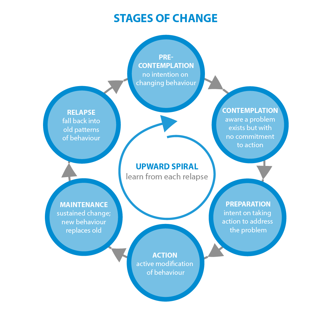 The Stages of Change - Normally applied to addiction, we're applying it to writing.