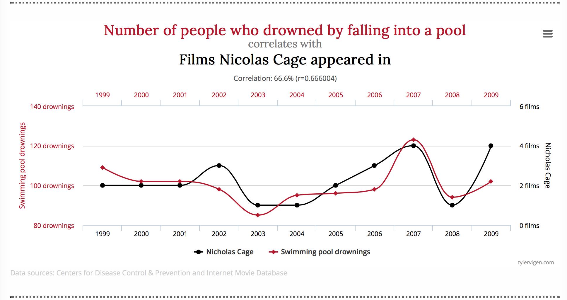 Correlations literally exist all around us.