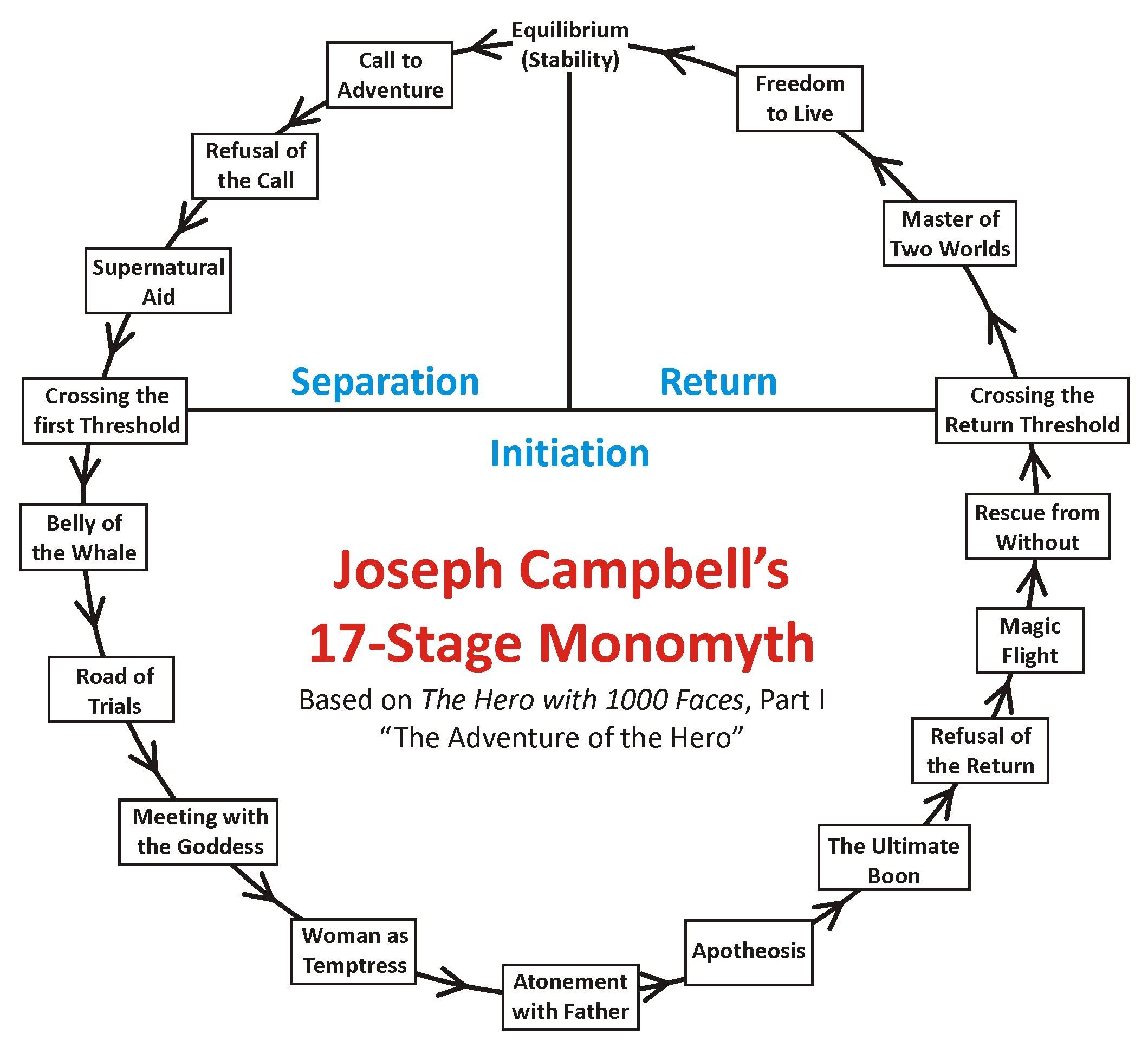 """1. Joseph Campbell's """"The Hero's Journey"""""""
