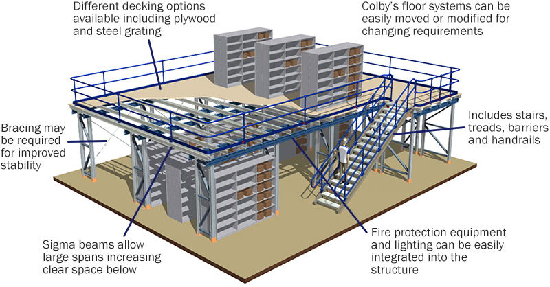 Typical Raised Storage Assembly