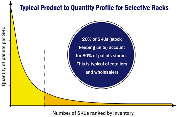 Typical product to quantity profile for selective racks