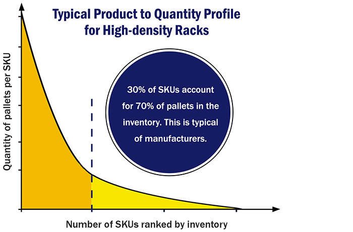 Typical product to quantity profile for high-density racks