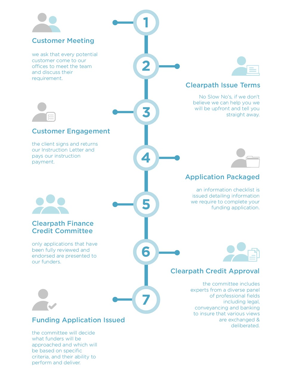 Clearpath 7 Steps to success NEW-11.jpg