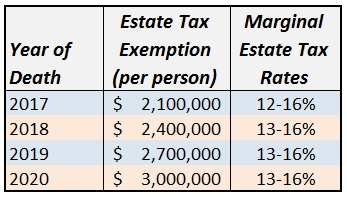 mn estate tax law change.jpg