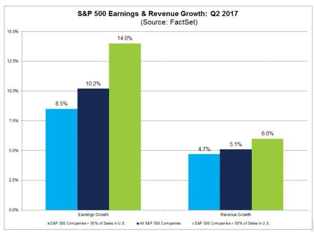 Overall corporate earnings grwoth over 10% for Quarter 2 of 2017.