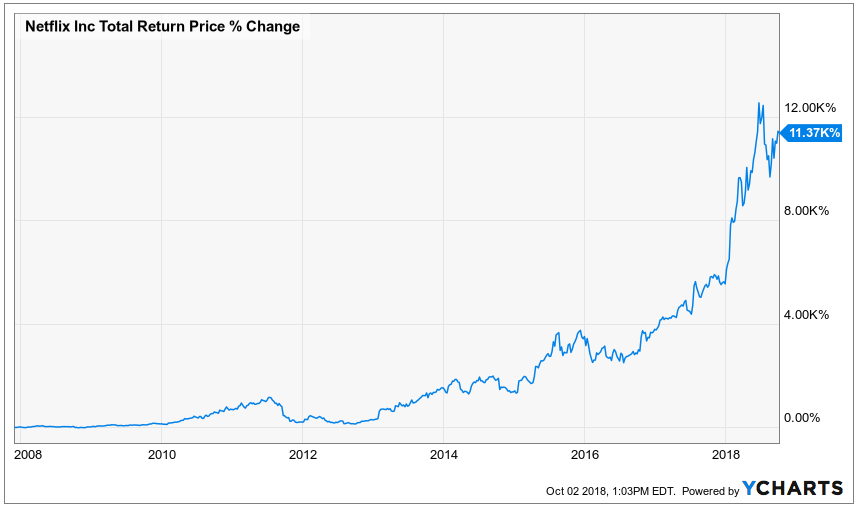 Netflix stock from November 2007 to today.