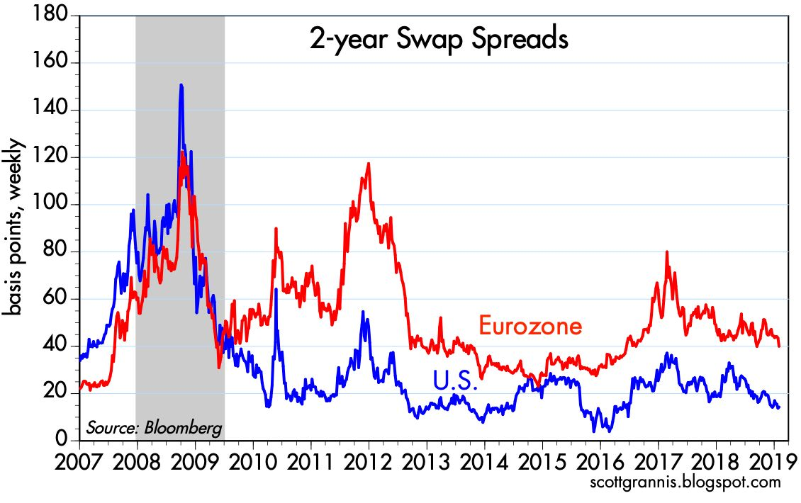 2-year Swap Spreads are low, which signals healthy credit markets (not distressed).