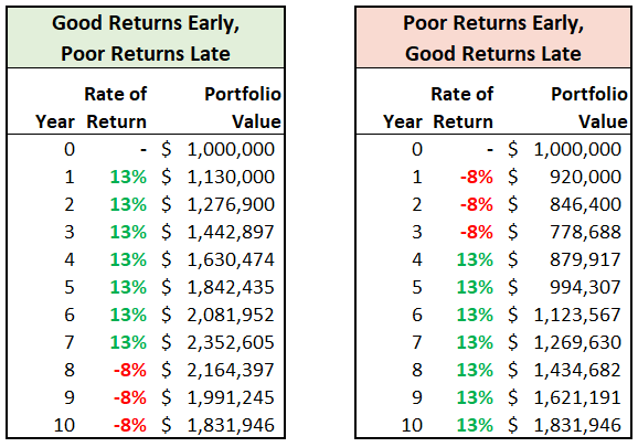 accumulation mode sequence of returns chart.png