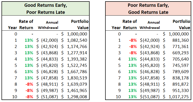 distribution mode sequence of returns chart.png