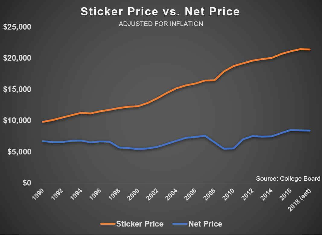 sitcker price vs. net price.png