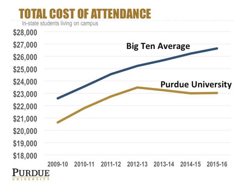 purdue vs. big ten.jpg