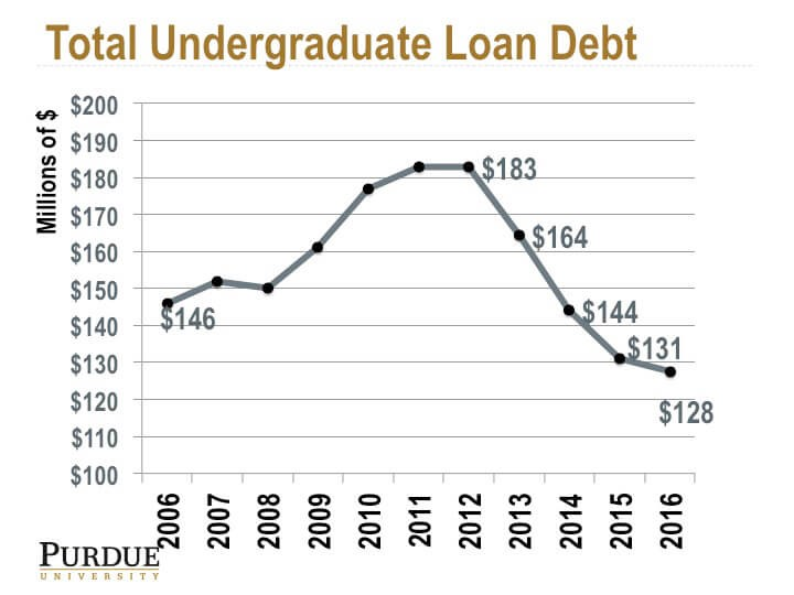 purdue total undergrad loan debt.jpg