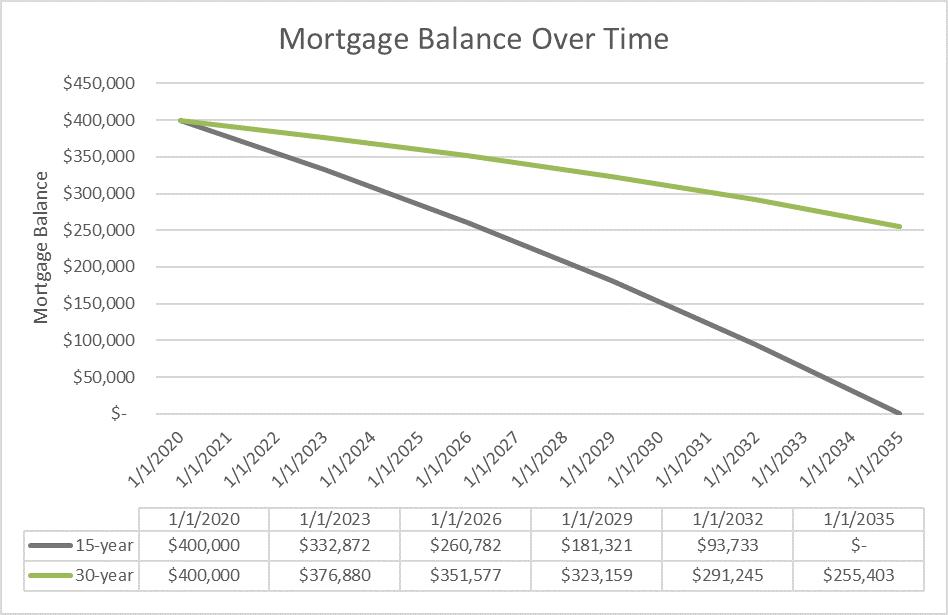 mortgage balance over time.png