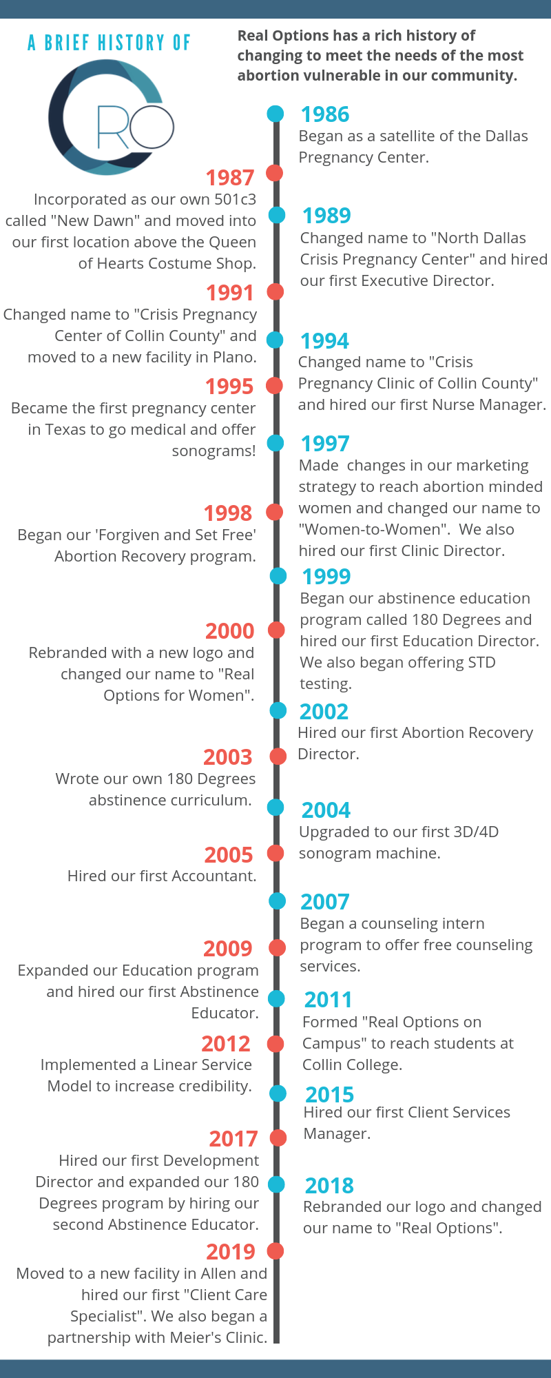RO Timeline-9.png