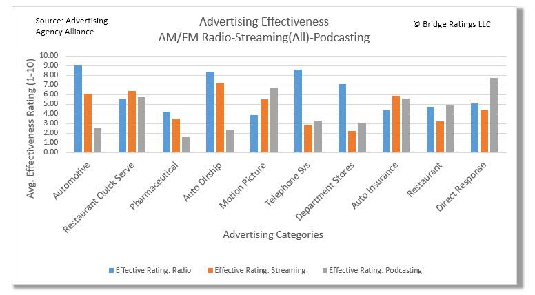 Advertising Category effectiveness by Platform 08.16.jpg