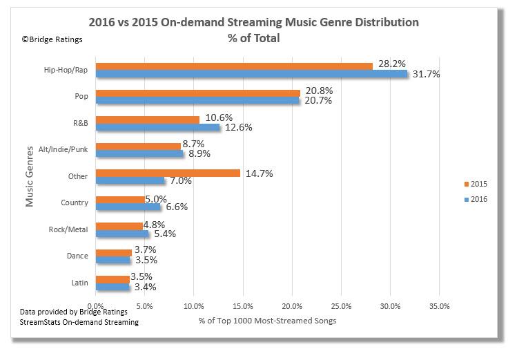 2016 Most-Streamed Songs Bridge Ratings Media Research