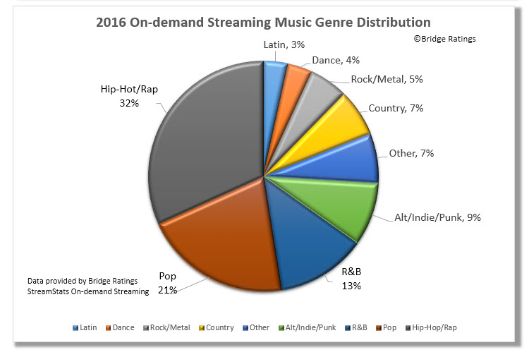 On-demand streaming music genre distribution 2016. Based on Top 1000 streams. Click on image to enlarge.