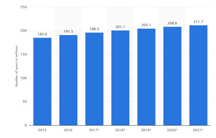 This chart shows the number of Facebook users in the United States from 2015 to 2021. In 2018, the number of Facebook users in the United States is expected to reach 201.1 million, up from 191.3 million in 2016. As of the first quarter of 2015, the social network was accessed by close to  1.65 billion users on a monthly basis .