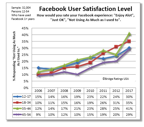 "How to read: Our sample of Facebook users were asked to rate their Facebook experience. This graph charts the ""Not Using As Much As I used to"" response over time. Negative political posts during 2016 contributed primarily to these findings. Click on image to enlarge."