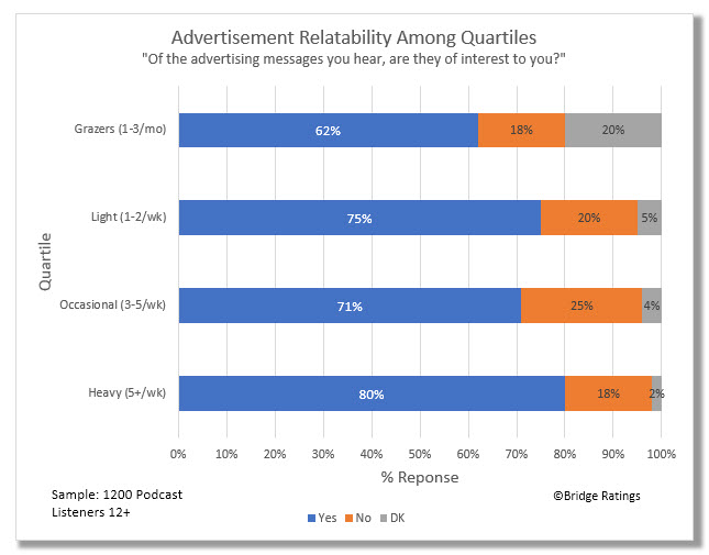 """How to read: 80% of the heaviest consumers of podcast said, """"yes"""", the advertisements they heard during the podcast were highly or somewhat highly relatable to them."""