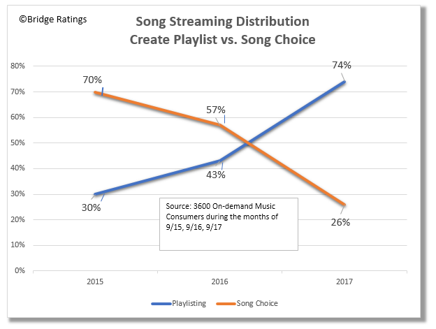 How to read: In 2015 30% of our sample created on-demand music playlists. By 2017 this number had grown to 74%.