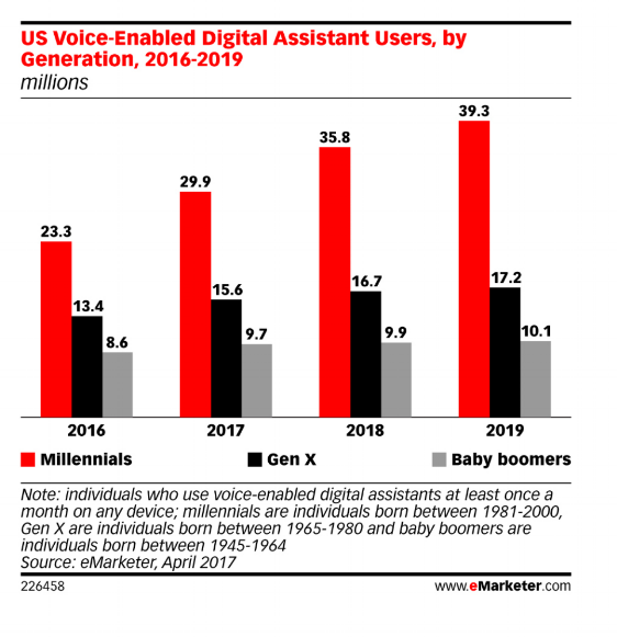 Millennials are driving the growth of the voice-enabled digital assistant market.