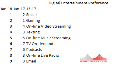 How to read: Digital entertainment platform preferences January 2018 v January 2017.  For teens , Gaming was the #1 most-utilized platform in 2017. in 2018 it is second.