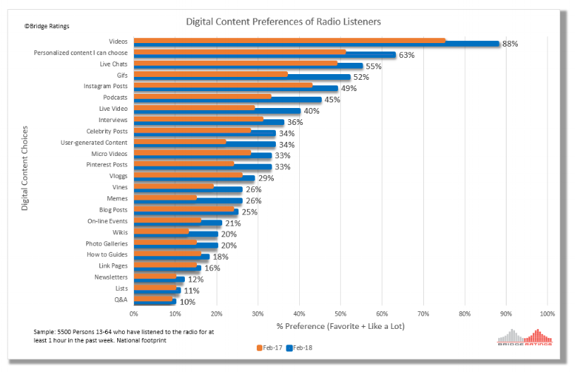 "Click on image to enlarge. How to read: 88% of respondents mentioned videos as the number one type of digital content that radio stations could add or increase, increasing from 75% in 2/2017. ""Personalized content I can choose"", ""Live Chats"" and ""Gifs"" were along among the top five highly preferred."