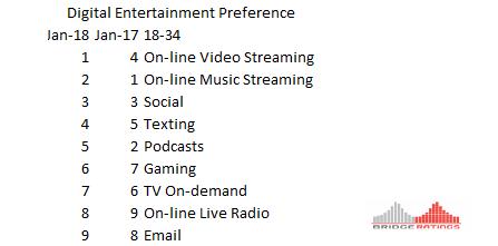 Digit Entertainment Prefs 18-34.png